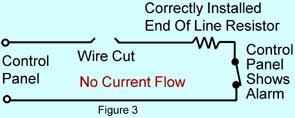Figure 3 shows a break in the wire between the control panel and the end of line resistor at the detection device. The break stops current flow and causes an alarm even though the detection device is secure.