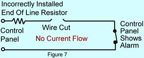 Figure 7 shows the incorrectly wired circuit with a break in the wire between the end of line resistor inside the control panel and the detection device. The break stops current flow and causes an alarm even though the detection device is secure. Again, the circuit works properly in spite of the fact it is wired incorrectly.