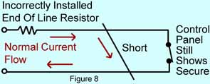 Figure 8 shows a short in the wires between the end of line resistor incorrectly placed inside the control panel and the detection device. The short effectively removes the detection device from the circuit but because the end of line resistor is inside the control panel it still limits the current flow to the correct amount. The panel doesn't know the circuit has been defeated!