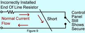 Figure 9 shows the result of the combination of a resistor incorrectly placed inside the control panel and a short. The detection device is triggered but their is NO alarm!